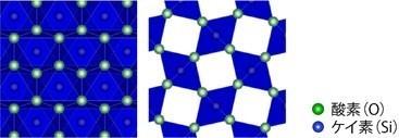 異なる方向から見たスティショバイトの結晶構造