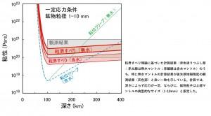 理論モデルから計算される上部マントルの粘性と観測結果の比較。
